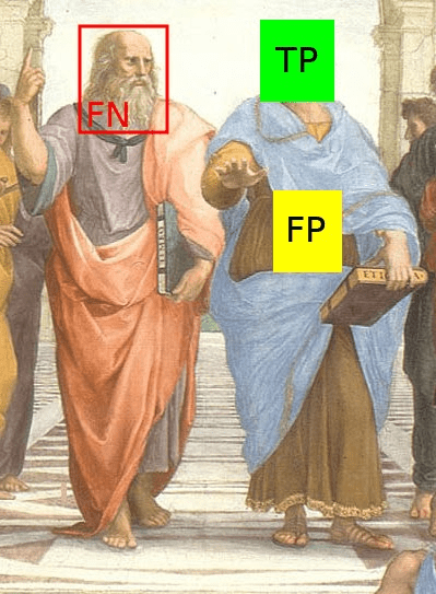 "Figure: Section of the painting ""The School of Athens"" by Raphael. A face detector could correctly identify a face (green TP), misidentify something as a face (false FP), miss a face (red FN), or correctly ignore everything that is not a face, i.e rest of the image as TN."